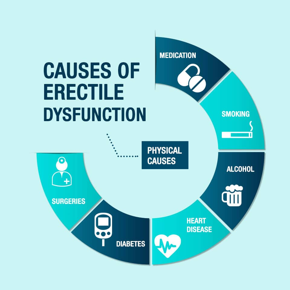 erectile dysfunction bee cave